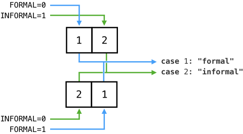 Diagram showing the switch map working when the ordinals are changed.